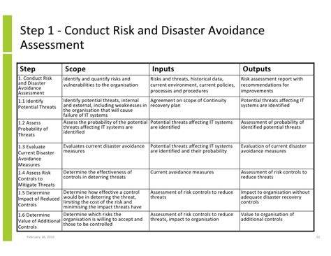 business continuity plan risk assessment template structured approach to it business system availability and