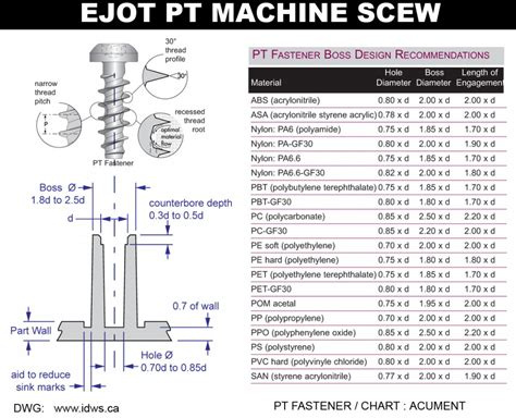 design guidelines for machining and joining of plastics machine screw 171 industrial design with style