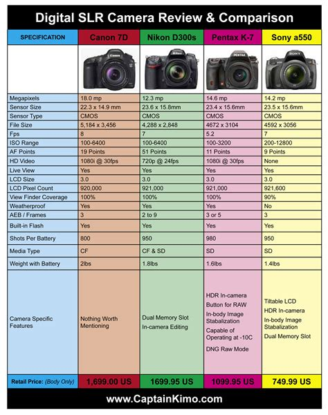 digital comparisons canon dslr comparison chart canon 7d nikon d300s pentax