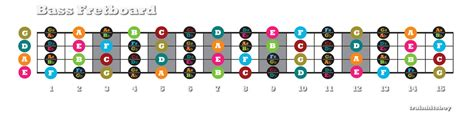 guitar scales master the fretboard create your own and get soloing 125 licks that show you how books bass fretboard as described in standard tuning seeing