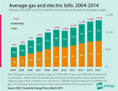 average 3 bedroom house electricity bill 3 bedroom house average gas bill 28 images average