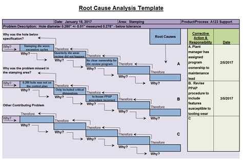 itil root cause analysis template root cause analysis template completed gallery pretty