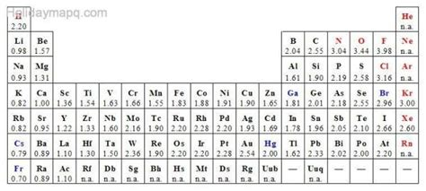 printable periodic table with electronegativity values electronegativity chart 53 polarity and intermolecular