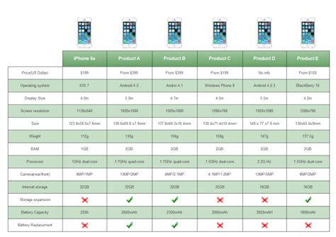 smart phone comparison table free smart phone comparison