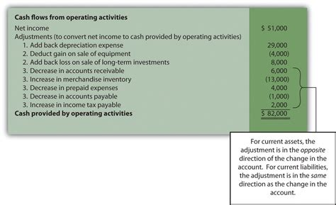 how to prepare for ac section using the indirect method to prepare the statement of cash