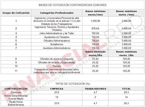 base cotizacion funcionarios 2016 bases de cotizaci 243 n a la seguridad social en 2016