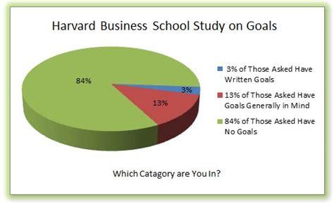 Harvard Mba Studies Free by Harvard Business School Goal Percentages