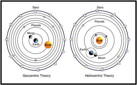 geocentric model simulator of solar system heliocentric vs geocentric the little thinker s blog