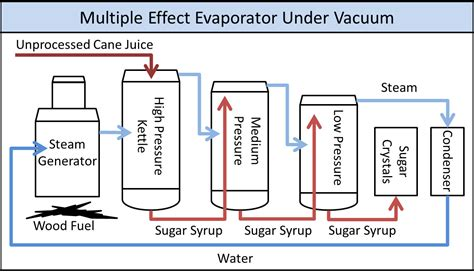 design multiple effect evaporator landmark lesson plan norbert rillieux thermodynamics and