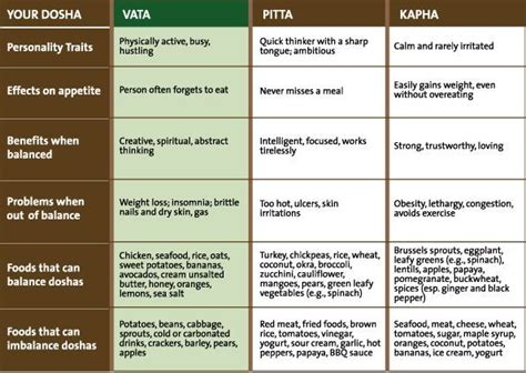 Kapha Detox Diet by Best 25 Ayurveda Dosha Ideas On Ayurveda