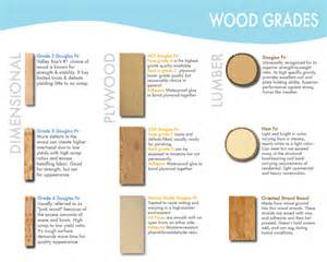 lumber types and grades image search results