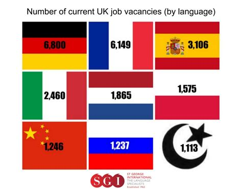 language uk learn and work in top salaries for foreign