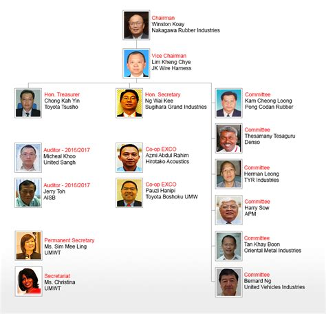 organizational chart of toyota welcome to toyota suppliers club malaysia