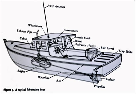 fishing boat terms diagram lubec maine the eastern most point in the contiguous usa