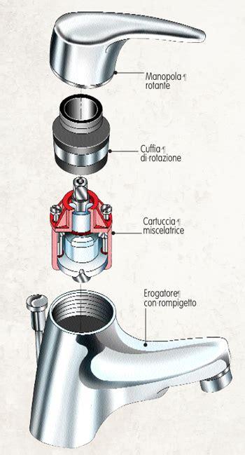 disegno rubinetto come sostituire una cartuccia monocomando per il rubinetto