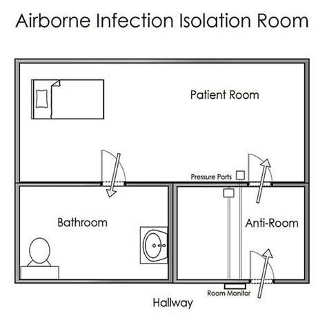 negative pressure room airborne precautions what are airborne infection isolation rooms