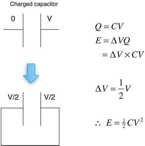 energy stored in a capacitor derivation homework and exercises alternative derivation for the capacitor energy equation physics