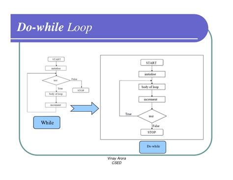 flowchart for do while loop in c flowchart of while loop in c 28 images the while loop