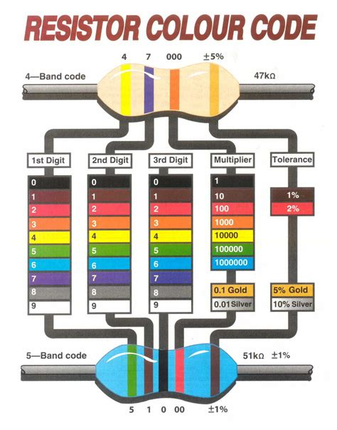 color coding of resistor resistor color code chart pdf