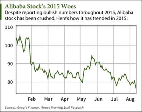 alibaba share price alibaba stock price falls after earnings how to play baba