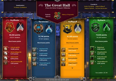 hogwarts house quiz pottermore house points pottermore wiki fandom powered by wikia