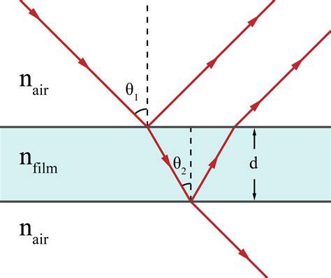 Light Interference File Thin Film Interference Soap Bubble Gif Wikimedia