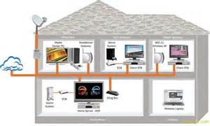 House Design Software Free For Ipad unifi home networking setup for 3 storey house