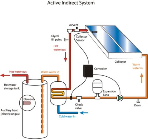 how heating systems work electrical power engineering generation transmission distribution non conventional