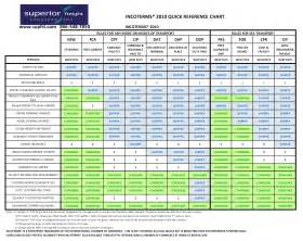 incoterms 2010 wall chart pdf free download