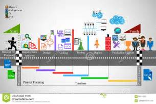 software development life cycle process stock illustration
