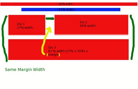 html layout span css how do you separate html layout into three columns