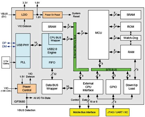 phone block diagram digital block diagram disk drive block diagram