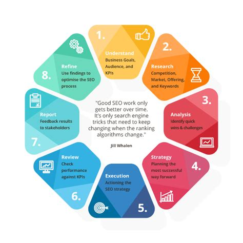 Seo Service by Seo Services For Growing Business Extradigital
