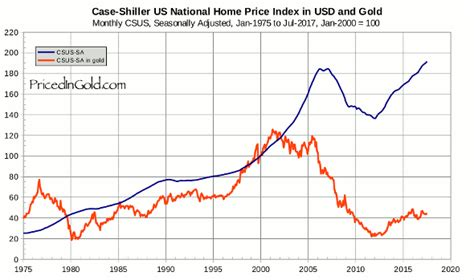price us us home prices
