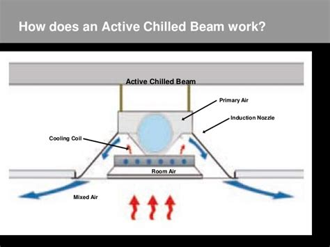 Exposed Beams In Basement - ashrae crc presentation doas with chilled beam