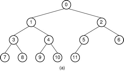 Binary Search Tree Best Algorithm Binary Search Tree Pdf The Best Free Software For Your Runpostse2