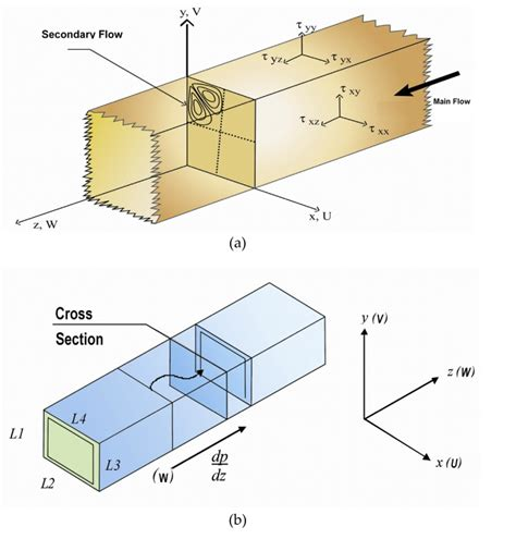computation of conduction and duct flow heat transfer books forced turbulent heat convection in a rectangular duct