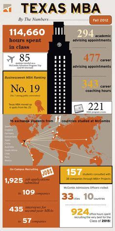 Why Ut Mba 1000 images about just the facts on business