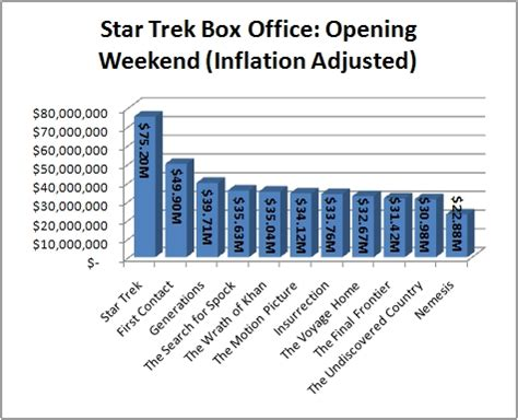 Box Office Adjusted For Inflation by Numbers In Trek Breaks Franchise Imax