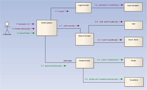 enterprise architect flowchart process flow diagram tutorial process free engine image