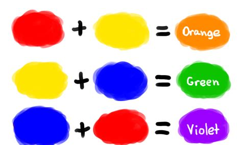 what are the secondary colors some color theory moonleafstudios