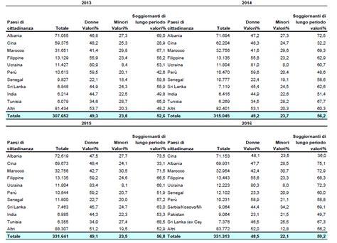 permesso di soggiorno 2014 cittadini non comunitari in toscana 9 8 permessi di