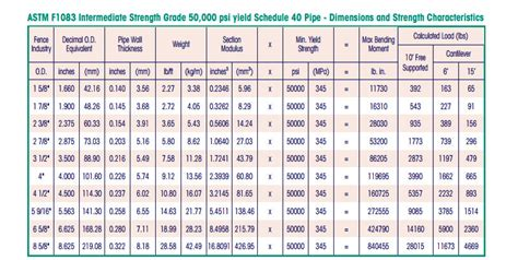 1 5 sch 40 steel pipe schedule 40 pipe wall thickness photos wall and door