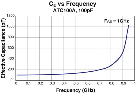 calculate capacitor resonant frequency circuit designer s notebook effective capacitance vs frequency microwave product digest