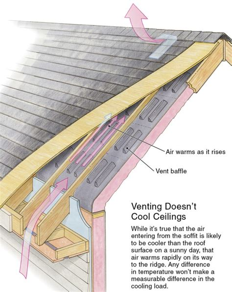 cathedral ceiling ventilation roof venting