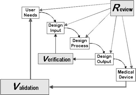 Design Control Design Input Output Verification Validation Transfer Tsquality Ch Device Development Plan Template
