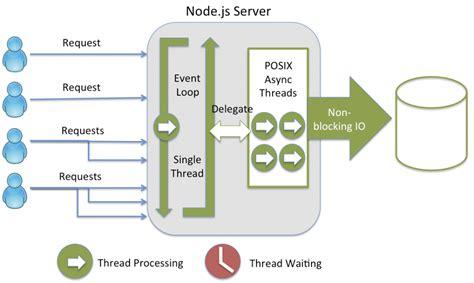 simple node js stack building restful apis using node js express js and ms