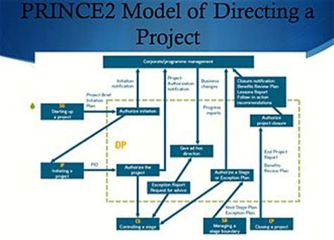 prince2 terms of reference template project initiation documentation