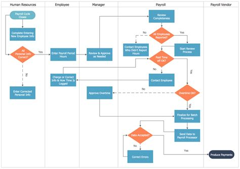 flowchart drawing flowchart of payroll processing system flowchart in word