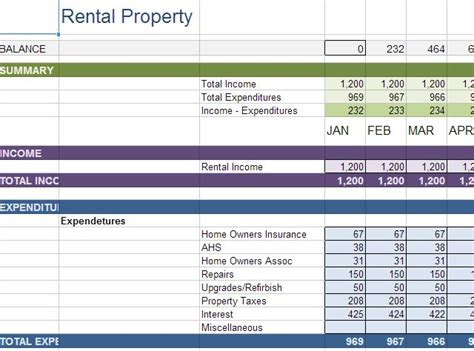 rental property income statement template 10 money management tools inside drive you should